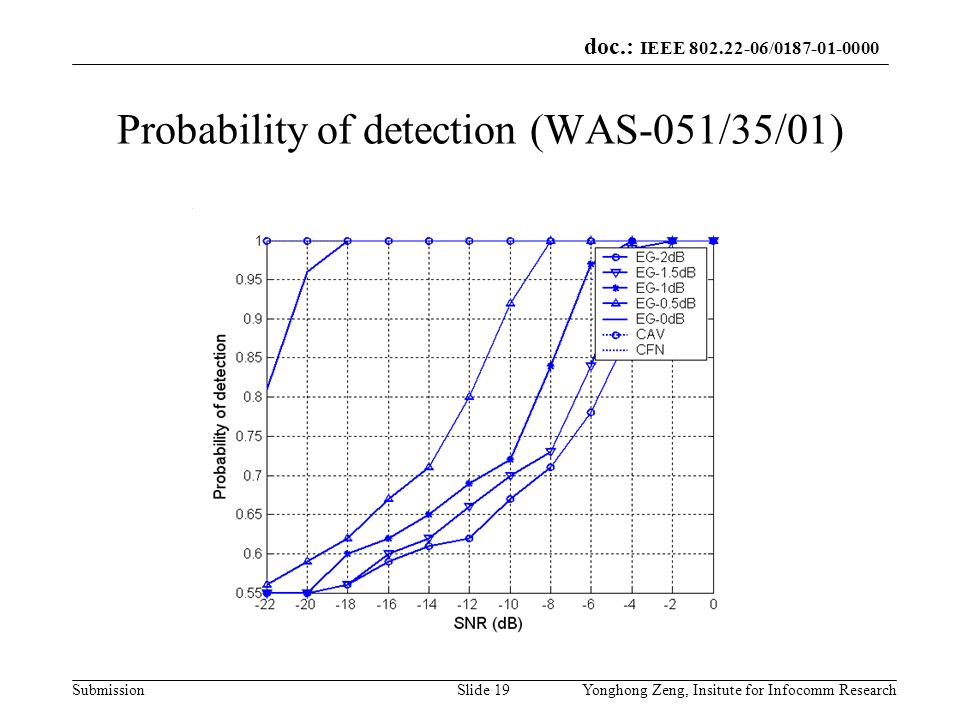 Probability of detection (WAS-051/35/01)