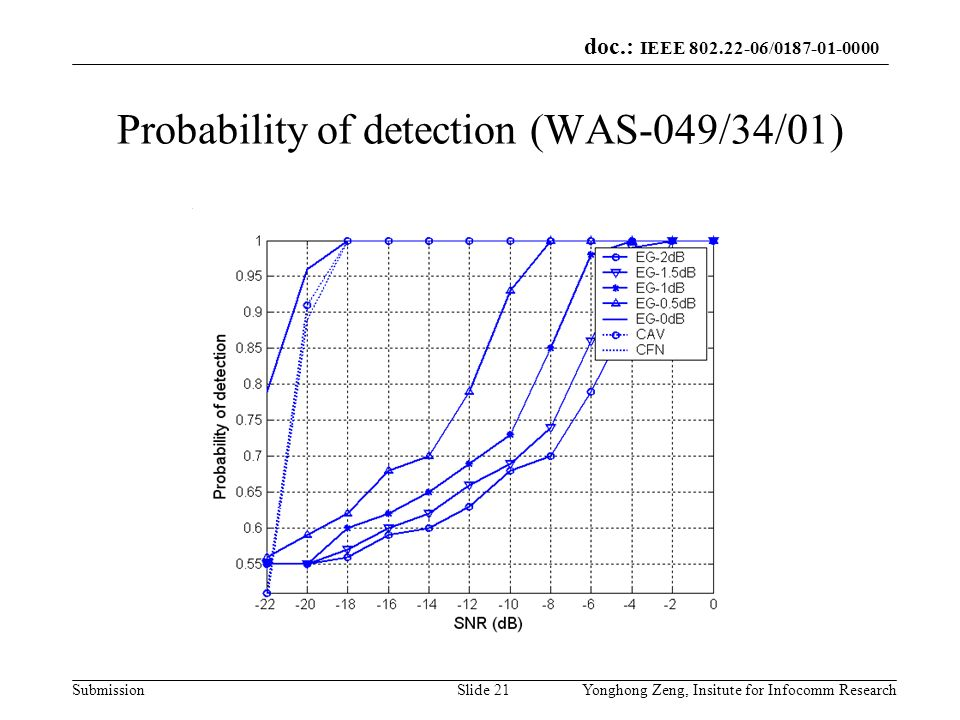 Probability of detection (WAS-049/34/01)