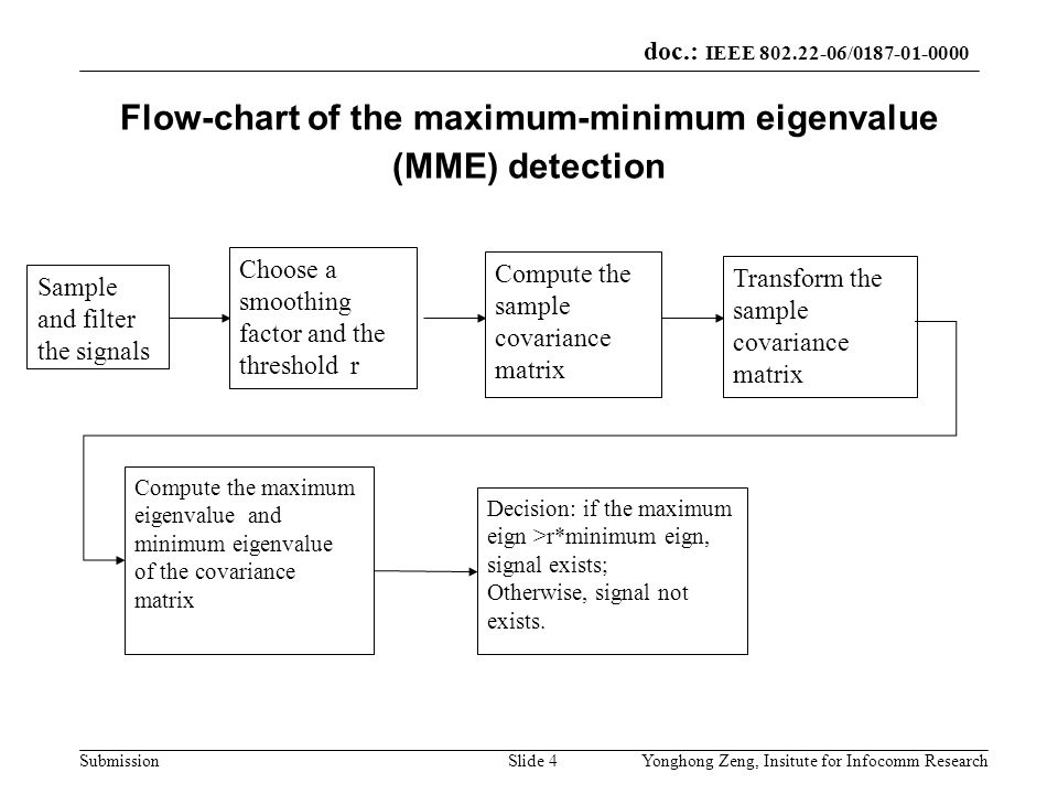 Flow-chart of the maximum-minimum eigenvalue (MME) detection