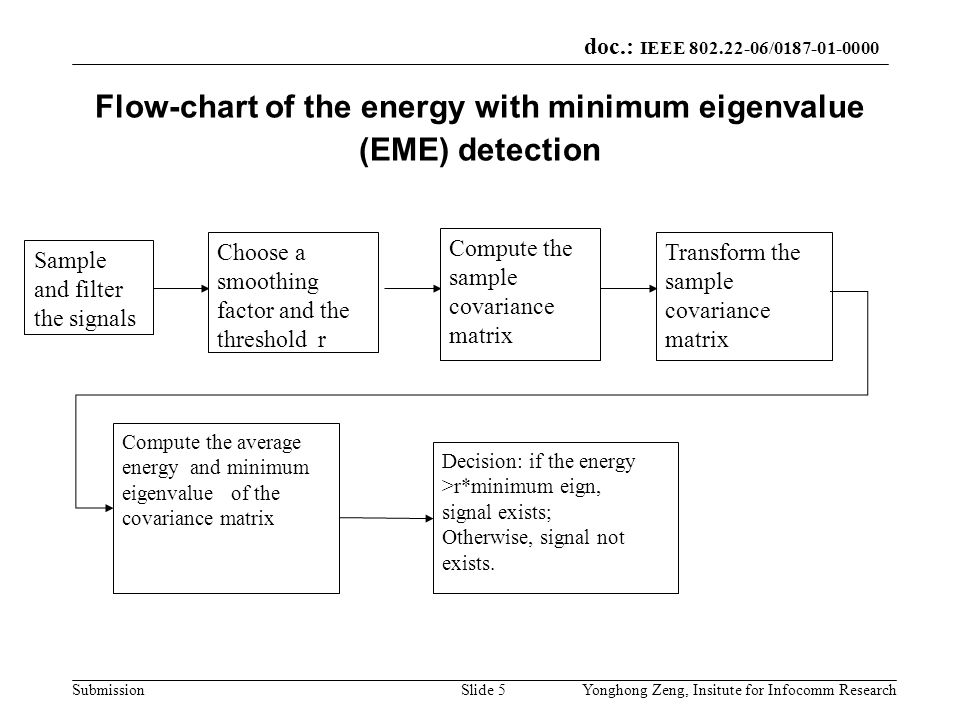 Flow-chart of the energy with minimum eigenvalue (EME) detection