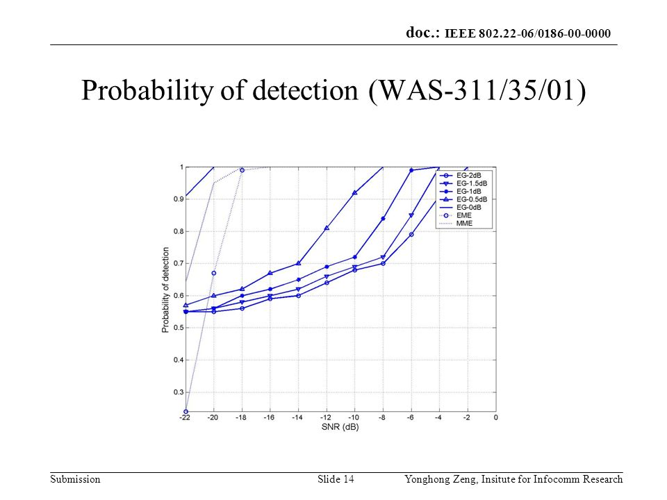 Probability of detection (WAS-311/35/01)