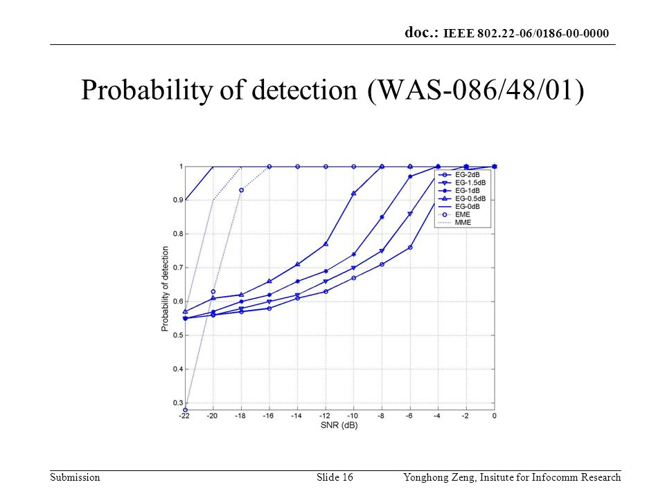 Probability of detection (WAS-086/48/01)