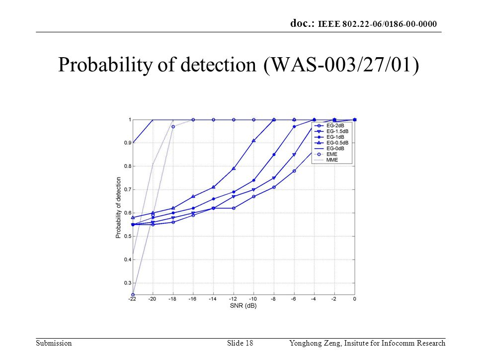 Probability of detection (WAS-003/27/01)
