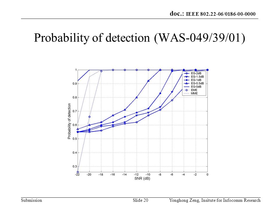 Probability of detection (WAS-049/39/01)