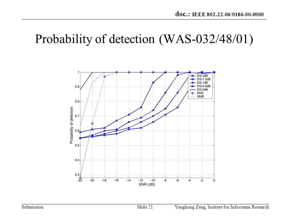 Probability of detection (WAS-032/48/01)