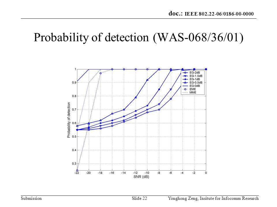 Probability of detection (WAS-068/36/01)