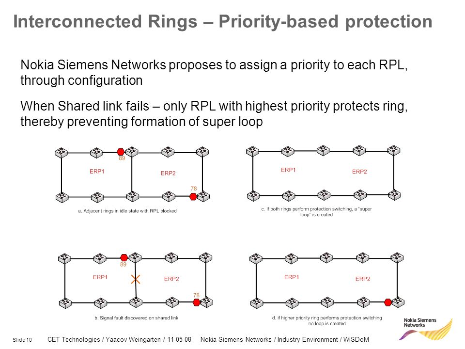 Interconnected Rings – Priority-based protection