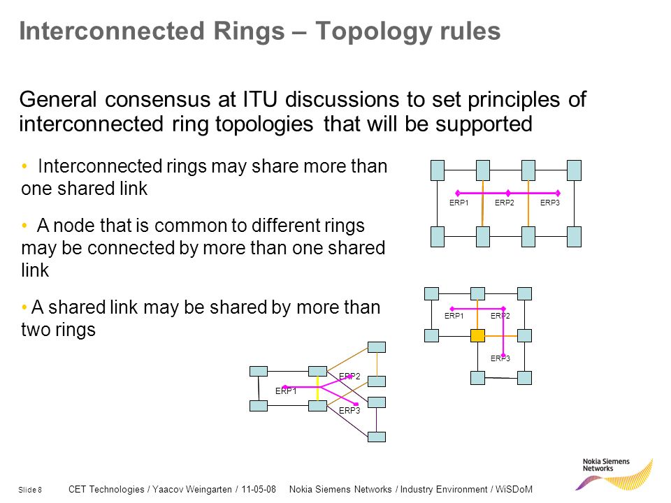 Interconnected Rings – Topology rules