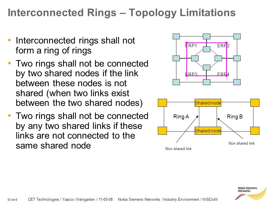 Interconnected Rings – Topology Limitations