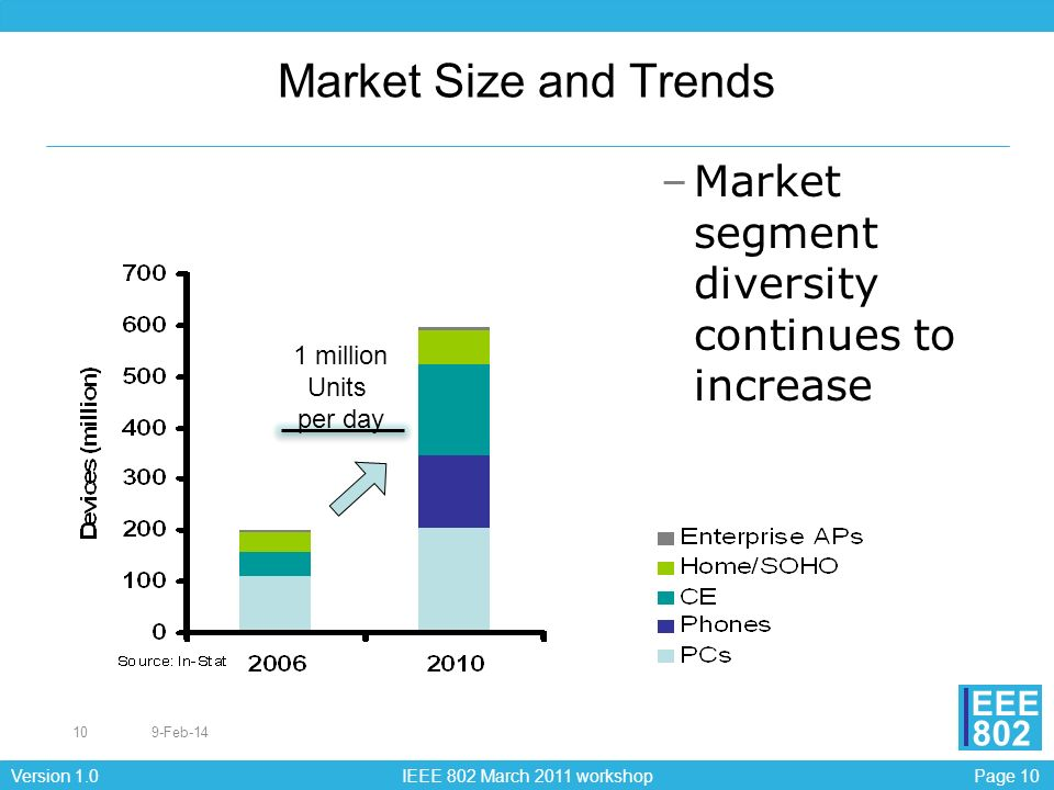 Market Size and Trends Market segment diversity continues to increase