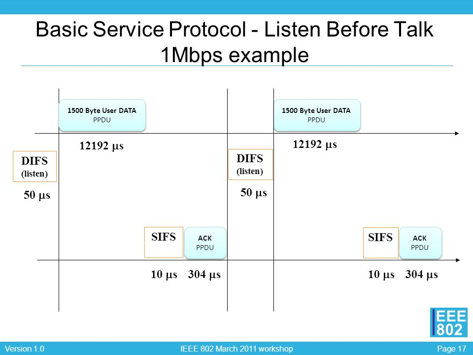 Basic Service Protocol - Listen Before Talk 1Mbps example