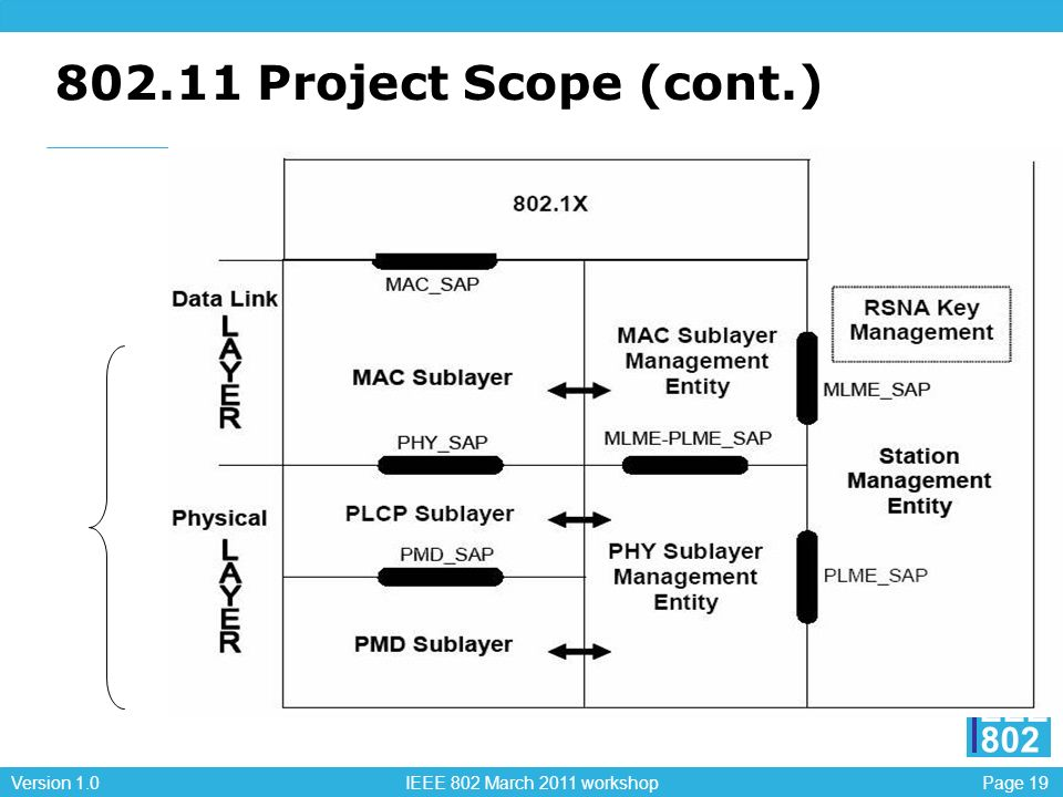802.11 Project Scope (cont.)