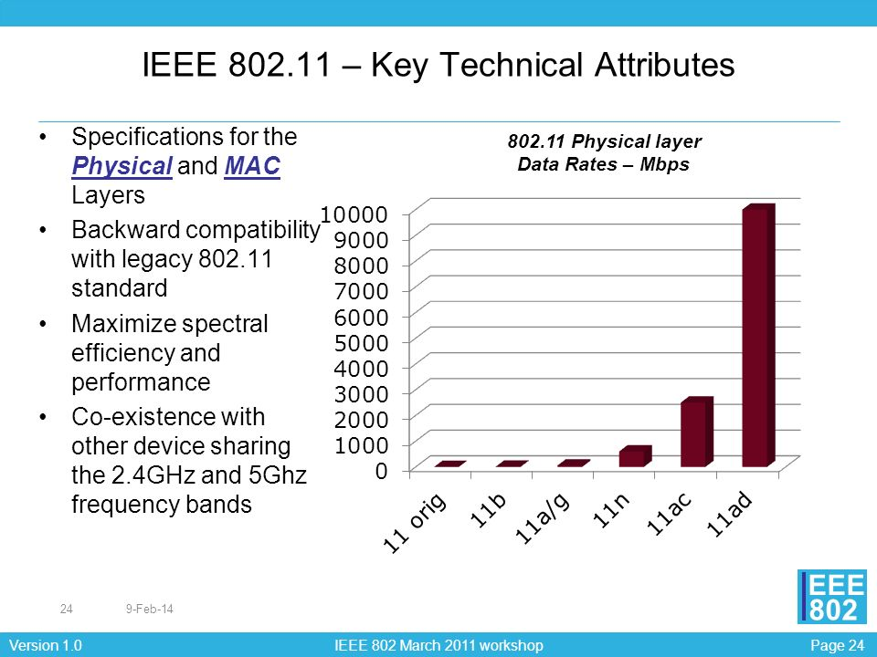 IEEE 802.11 – Key Technical Attributes