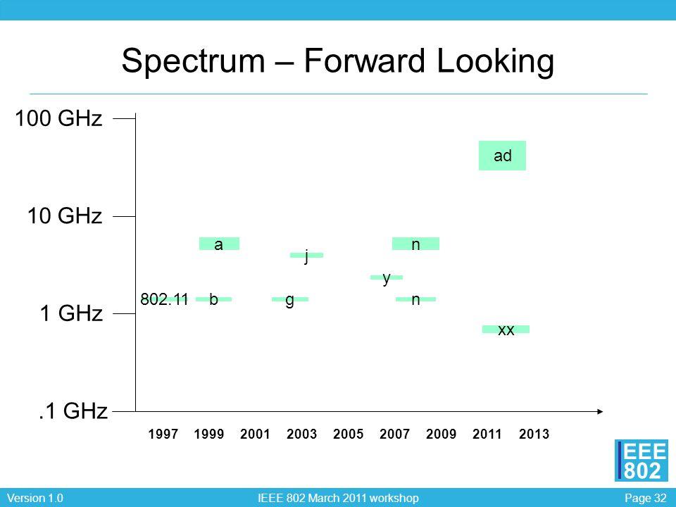 Spectrum – Forward Looking