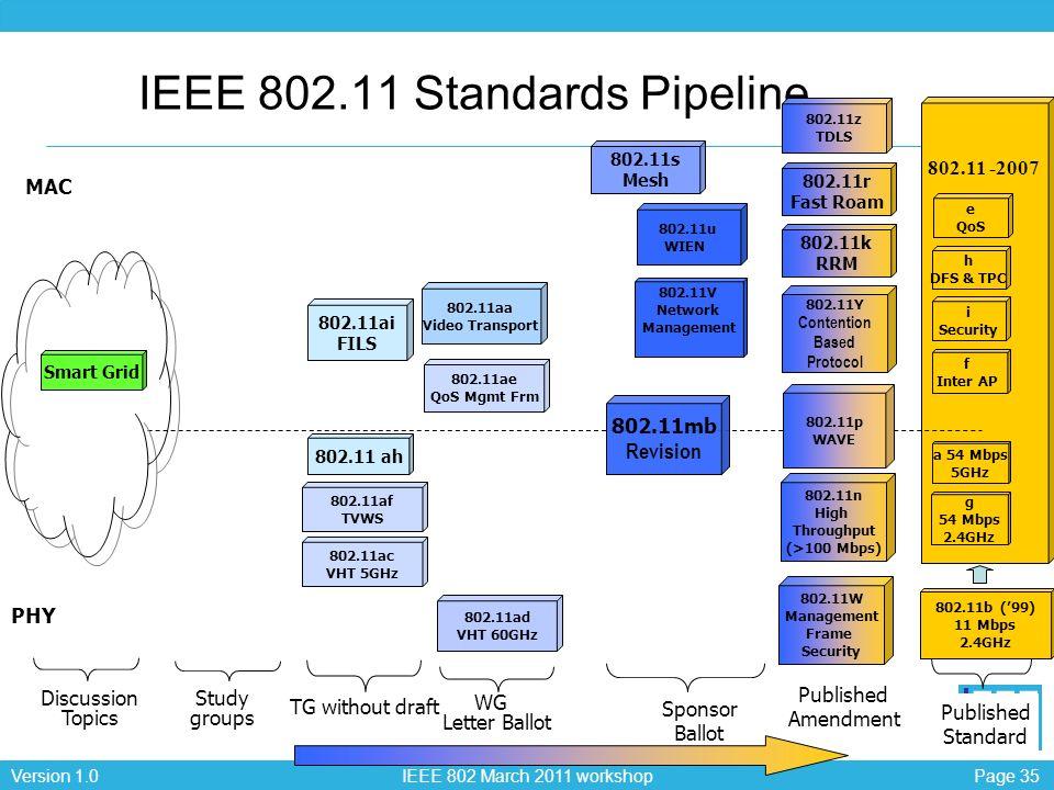 IEEE 802.11 Standards Pipeline