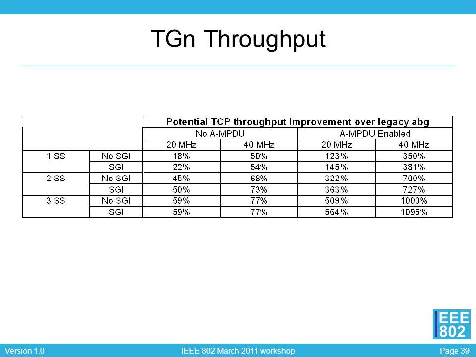 TGn Throughput