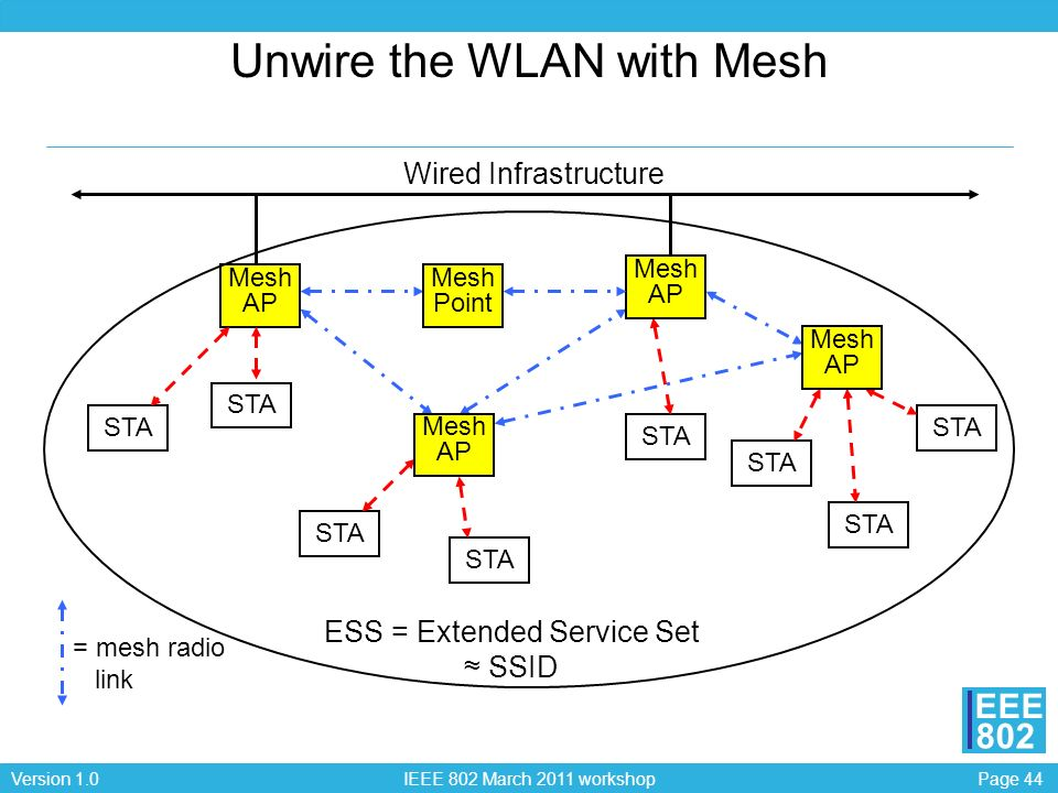 Unwire the WLAN with Mesh
