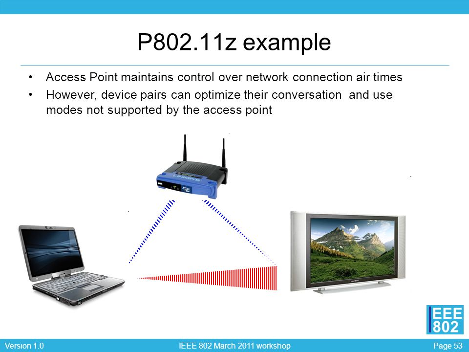 P802.11z exampleAccess Point maintains control over network connection air times.