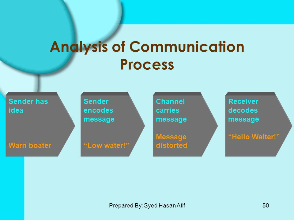 an analysis of the communication process Executive summary i was formed to make a document and analyze the communication process in one of the worlds successful and largest fast food chai.