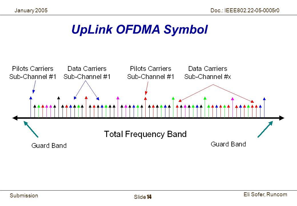 UpLink OFDMA Symbol