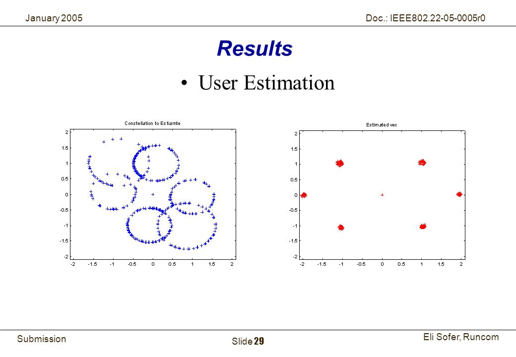 Results User Estimation