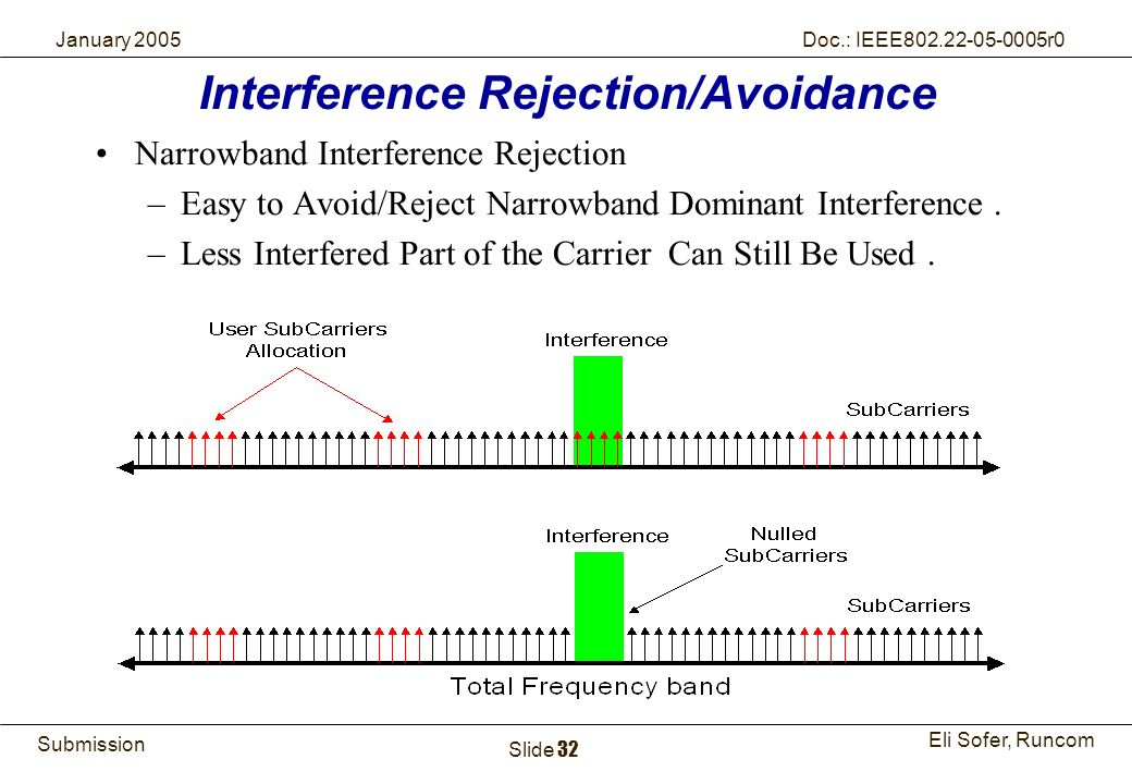 Interference Rejection/Avoidance