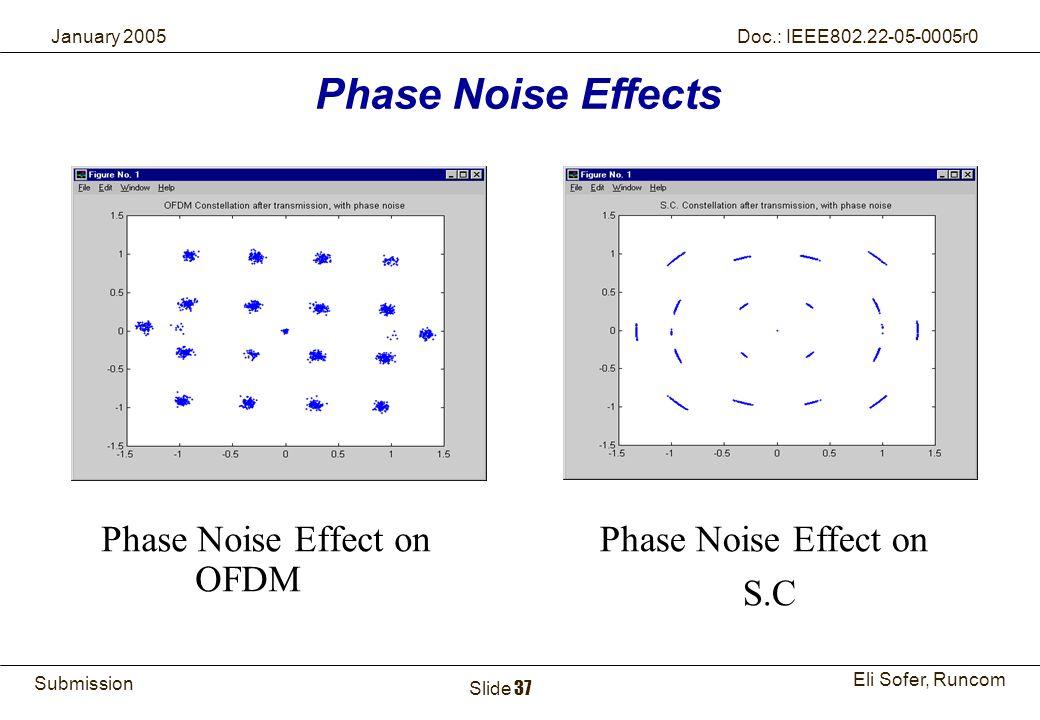 Phase Noise Effect on OFDM