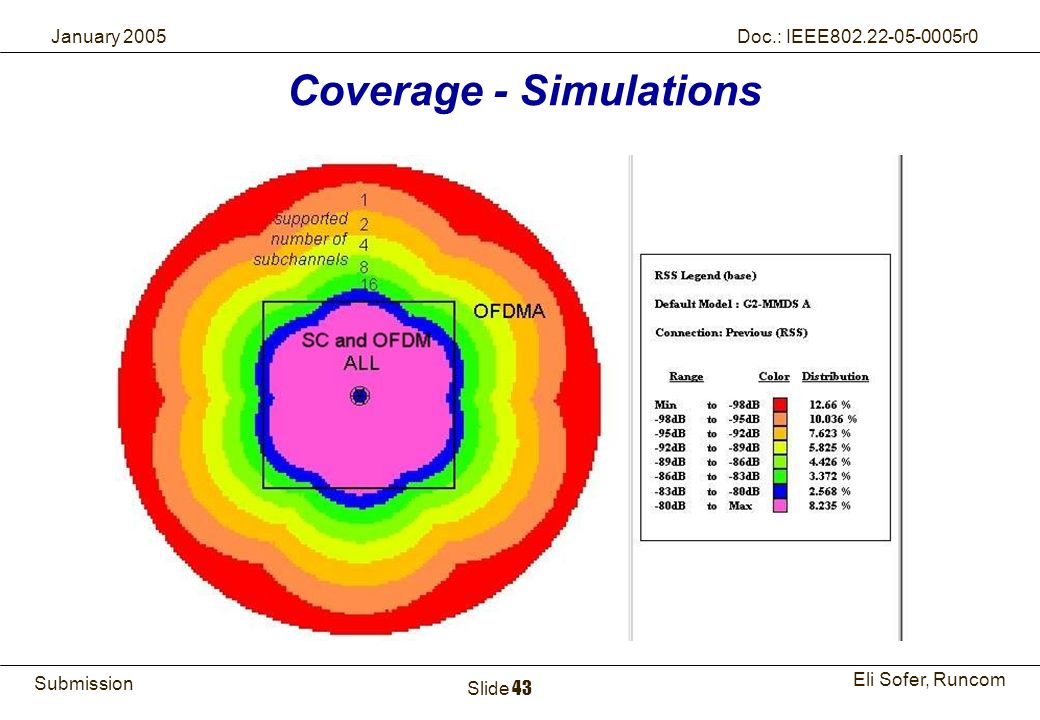 Coverage - Simulations