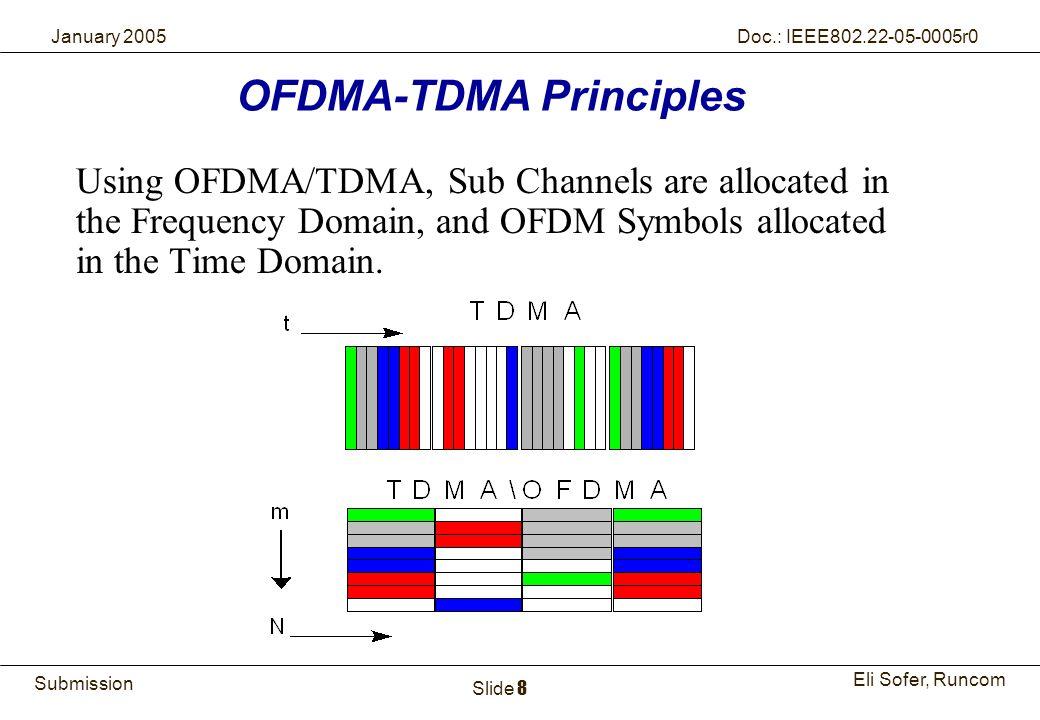 OFDMA-TDMA Principles