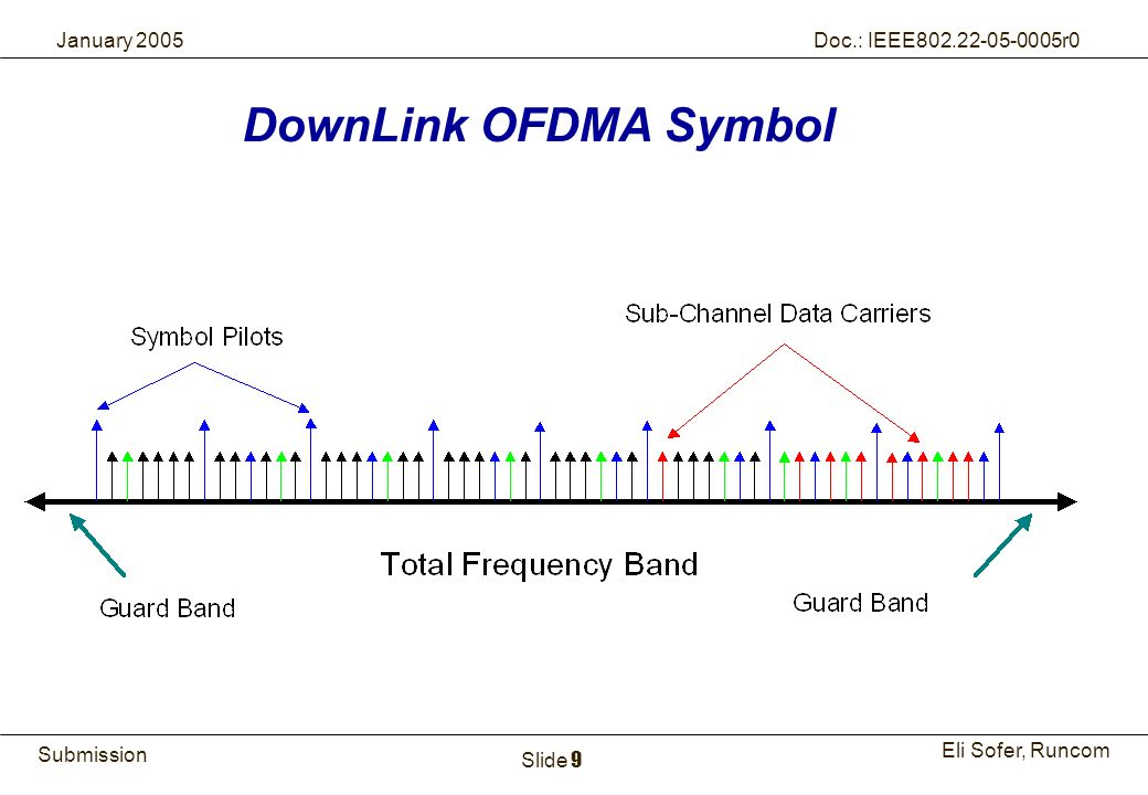 DownLink OFDMA Symbol