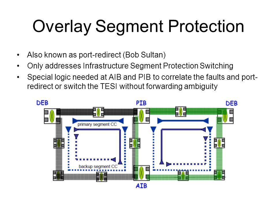 Overlay Segment Protection
