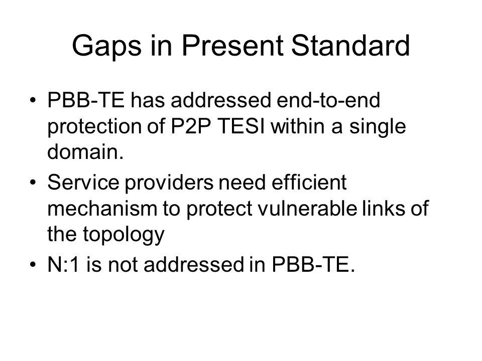 Gaps in Present Standard