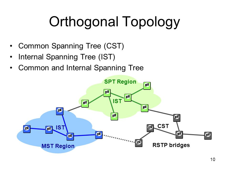 Orthogonal Topology Common Spanning Tree (CST)