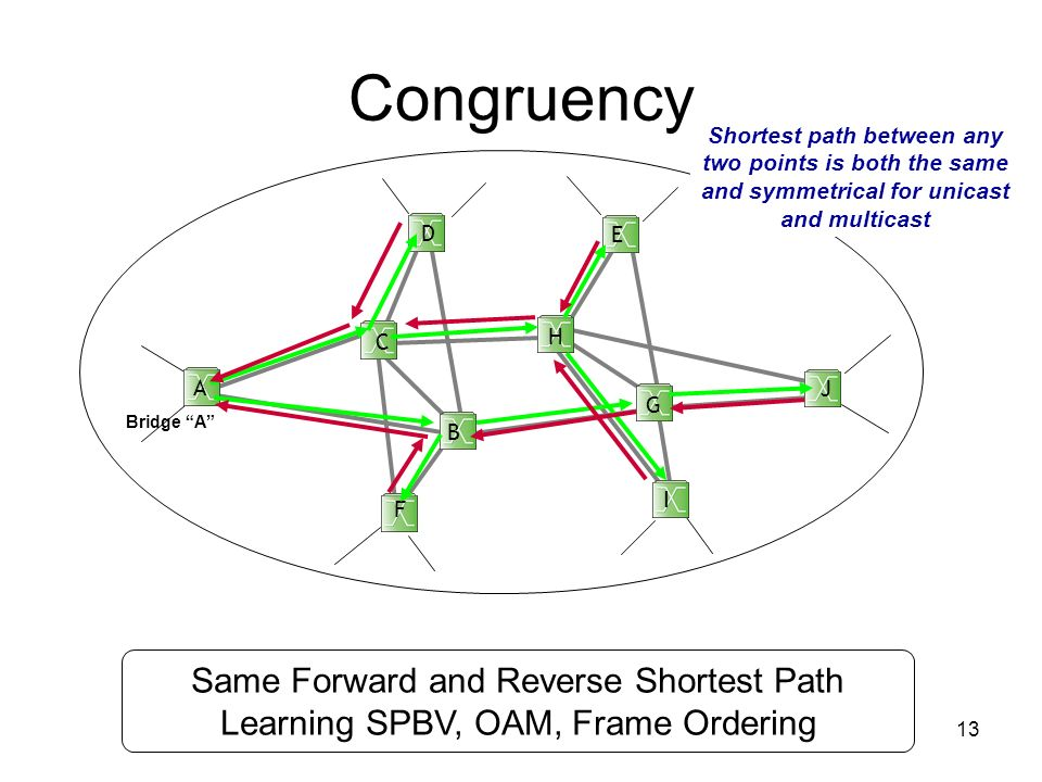Congruency Same Forward and Reverse Shortest Path