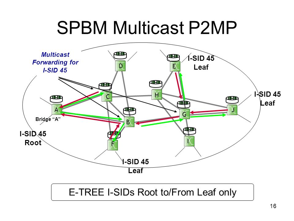 Multicast Forwarding for I-SID 45
