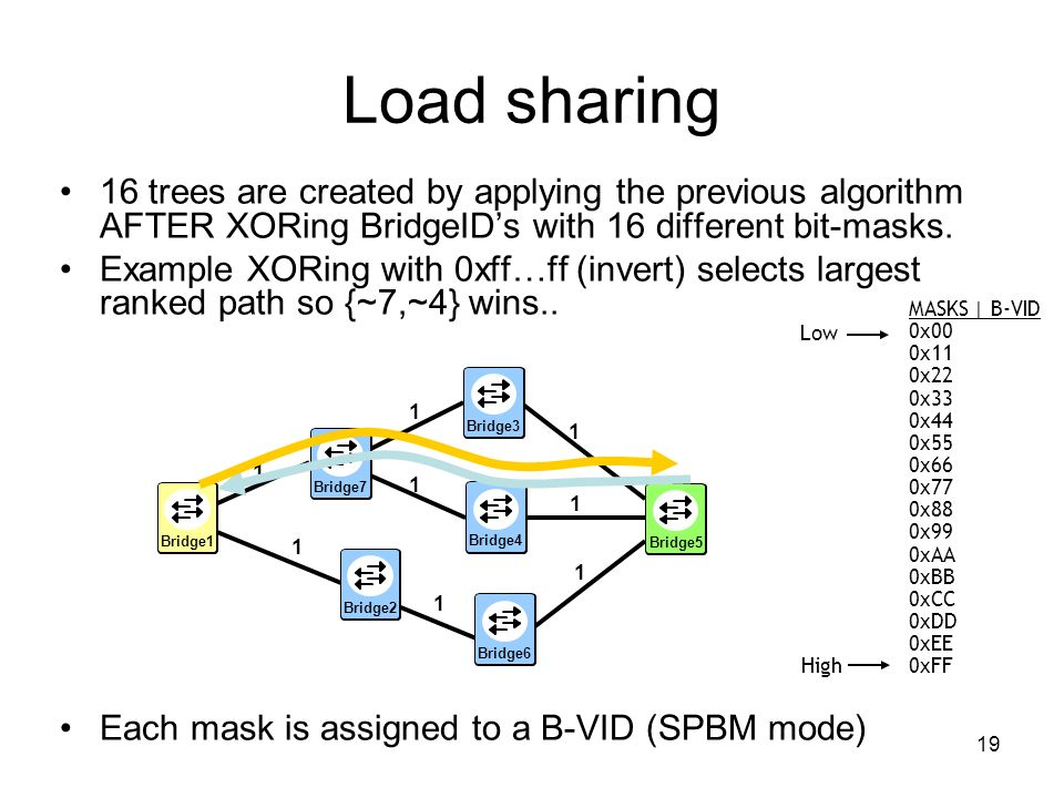 Load sharing 16 trees are created by applying the previous algorithm AFTER XORing BridgeID's with 16 different bit-masks.
