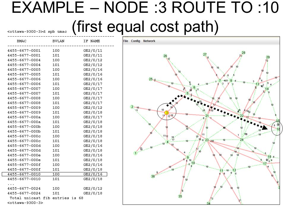 EXAMPLE – NODE :3 ROUTE TO :10 (first equal cost path)