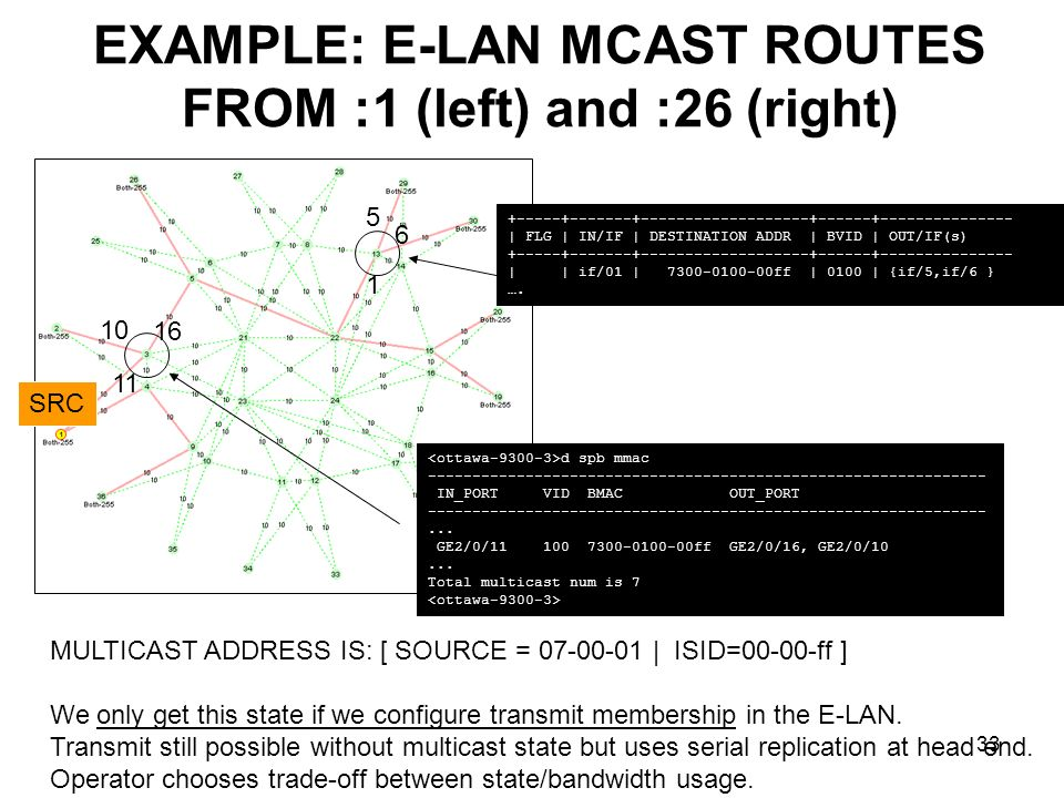 EXAMPLE: E-LAN MCAST ROUTES FROM :1 (left) and :26 (right)
