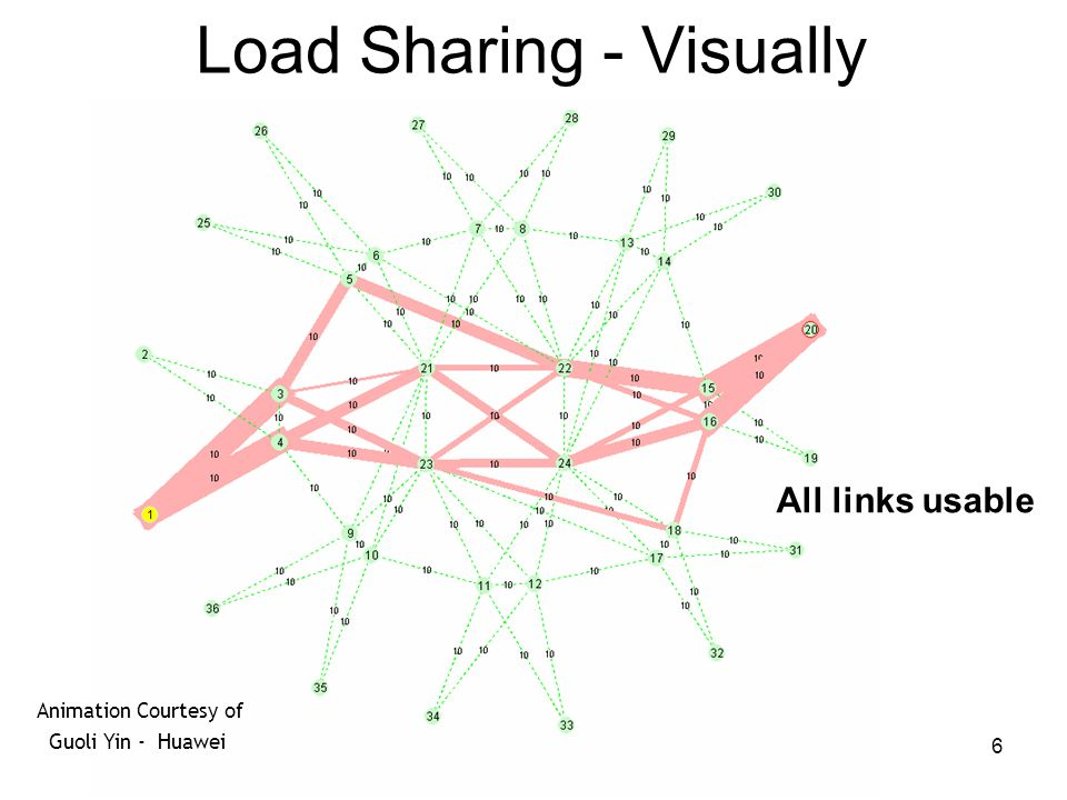 Load Sharing - Visually