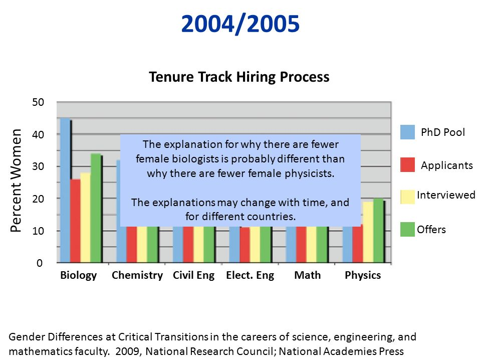 tenure track hiring process - The Difference Of Changing Careers At 30 At 40 At 50