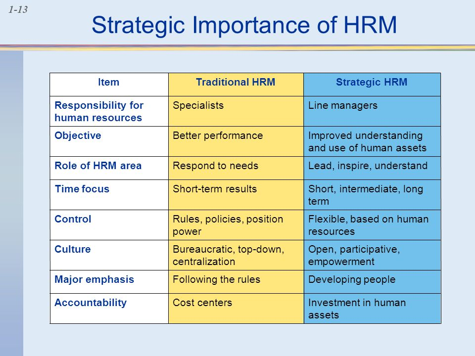 hrm role in recession Changing role of hr in managing global recession dryogesh gaikwad & drnilesh berad realization that human resource management must play.