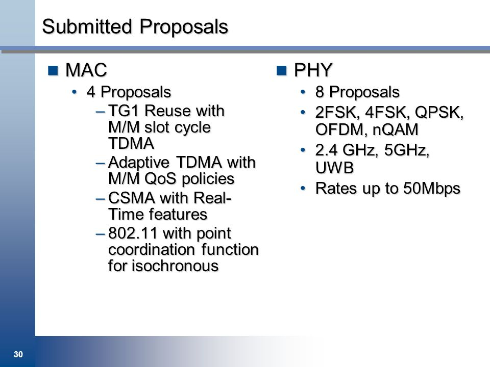 Submitted Proposals MAC PHY 4 Proposals