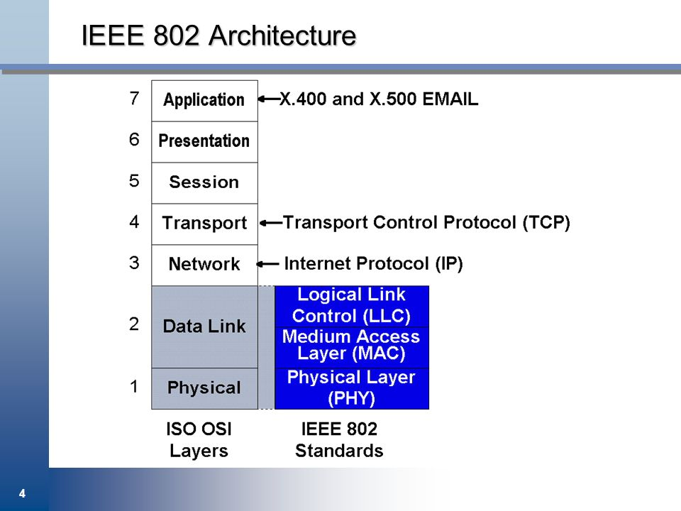 IEEE 802 Architecture