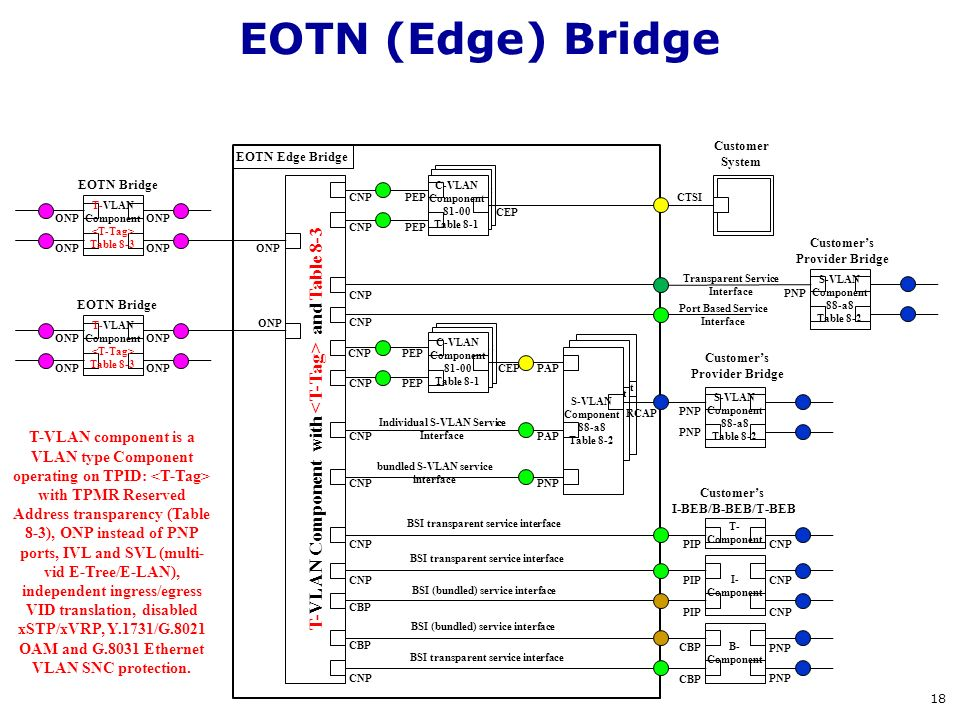 EOTN (Edge) Bridge T-VLAN Component with <T-Tag> and Table 8-3