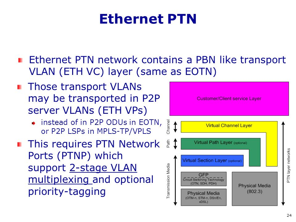 Ethernet PTN Ethernet PTN network contains a PBN like transport VLAN (ETH VC) layer (same as EOTN)