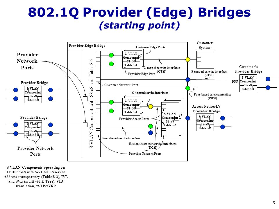 802.1Q Provider (Edge) Bridges (starting point)