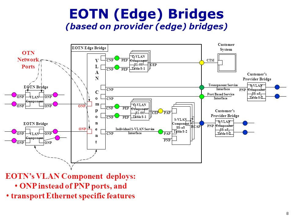 EOTN (Edge) Bridges (based on provider (edge) bridges)
