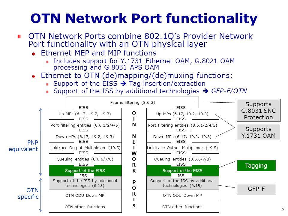 OTN Network Port functionality