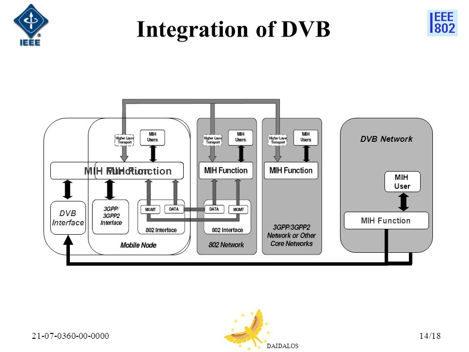 Integration of DVB MIH Function MIH Function 21-07-0360-00-0000