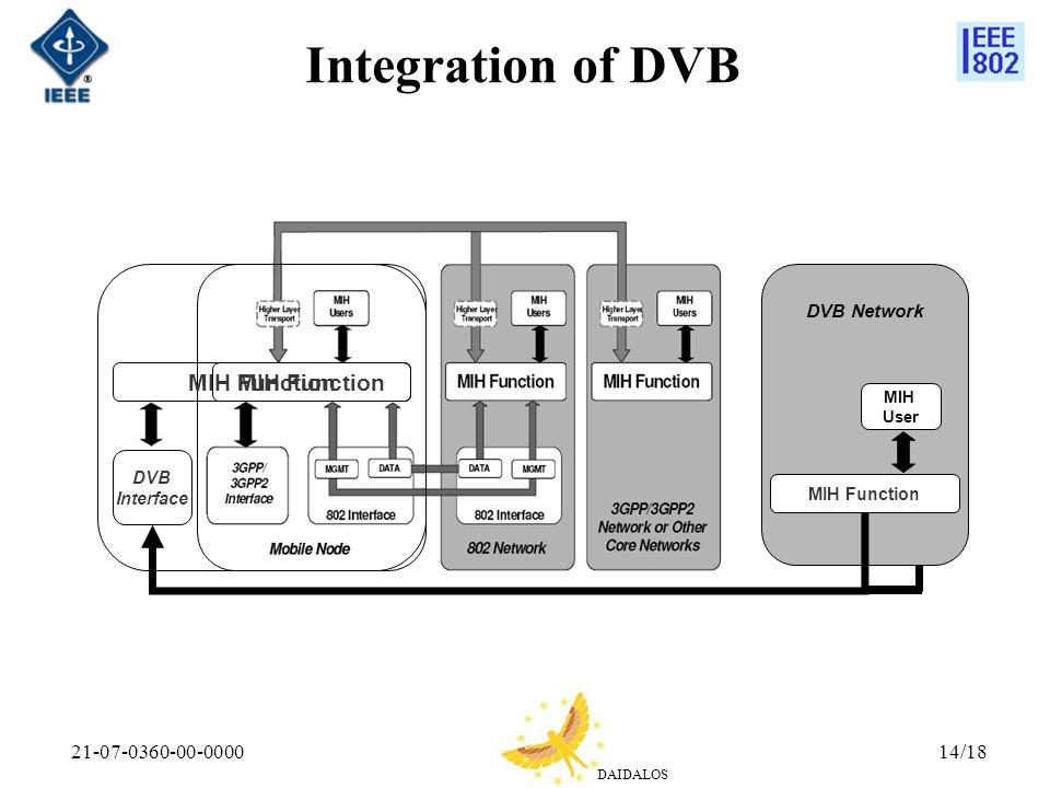 Integration of DVB MIH Function MIH Function 21-07-0360-00-0000